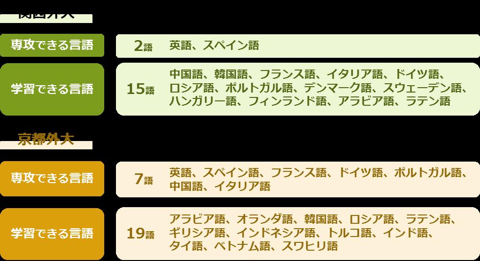 関西外大と京都外大の学べる言語 ※ 「学習できる言語」の数には「専攻できる言語」の数も含んでいま