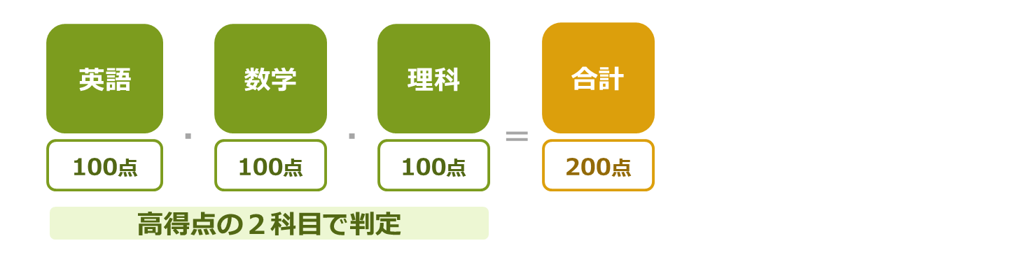発表 合格 近畿 大学