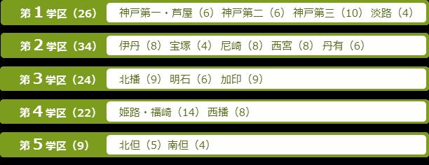 兵庫 公立 県 高校 【兵庫県】高校偏差値、公立高校、私立高校の一覧と学区